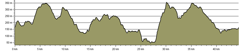 Rhymney Valley Ridgeway Walk - Route Profile
