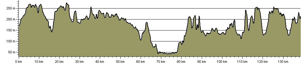 Ridgeway National Trail - Route Profile