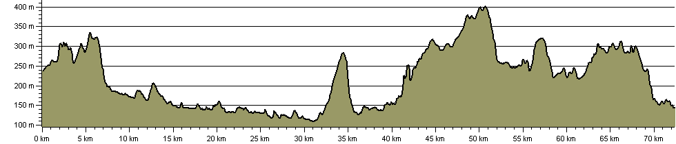 Rivers Way - Route Profile
