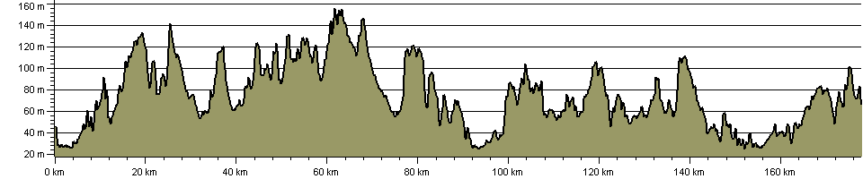 Robin Hood Way - Route Profile