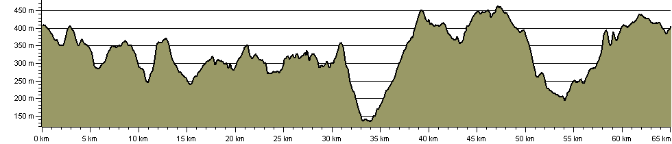 Rossendale Way - Route Profile