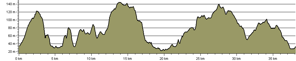 Rotherham Round Walk - Route Profile