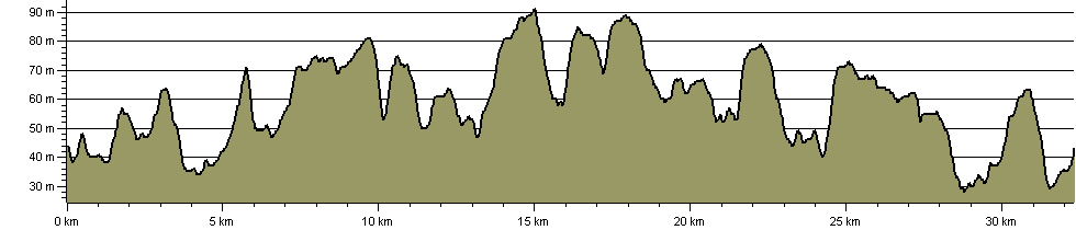 Bourne Blunder - Route Profile