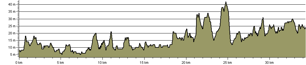 Salt and Sails Trail - Route Profile