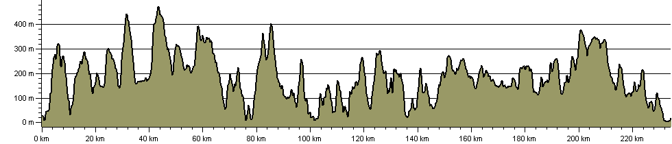 Sarn Helen - Route Profile