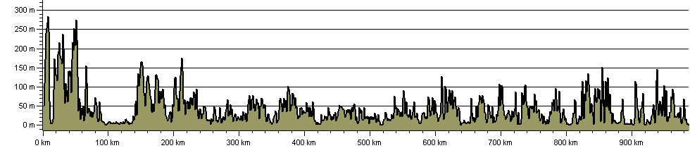 South West Coast Path National Trail - Route Profile