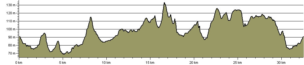 Harry Green Way - Route Profile