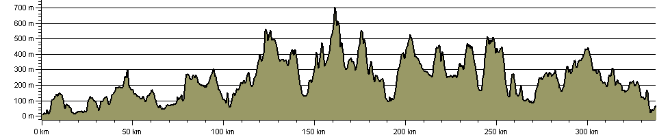 Southern Upland Way - Route Profile