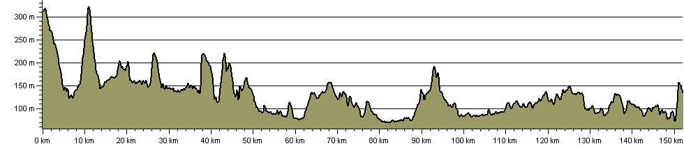 Staffordshire Way - Route Profile