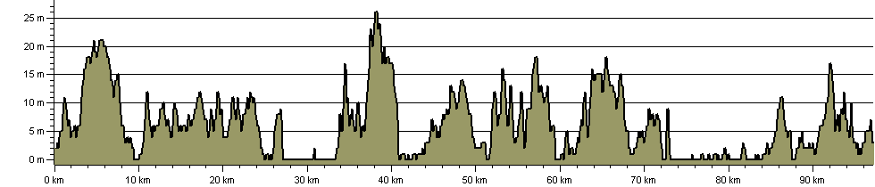 Suffolk Coast Path - Route Profile