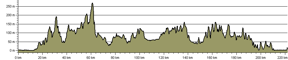Sussex Border Path - Route Profile
