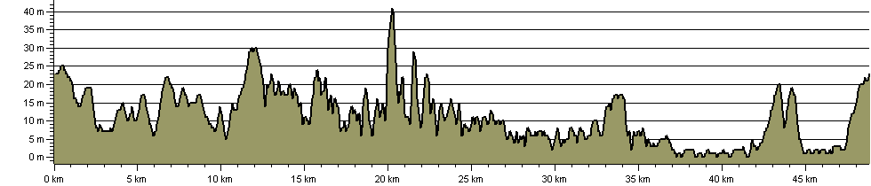 Viking Coastal Trail - Route Profile