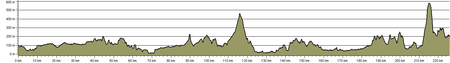 Thirlmere Way - Route Profile