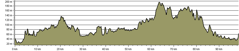 Three Castles Path (England) - Route Profile