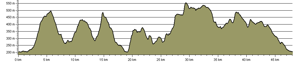 Three Counties Challenge Walk - Route Profile