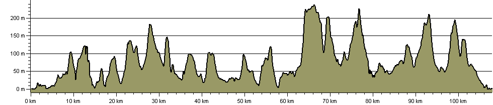 Vectis Trail - Route Profile