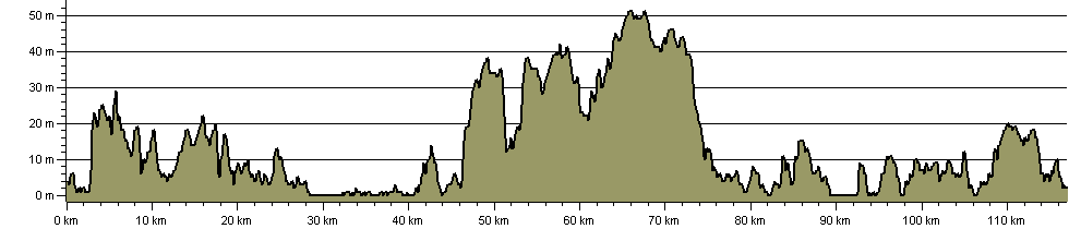Waveney Way - Route Profile