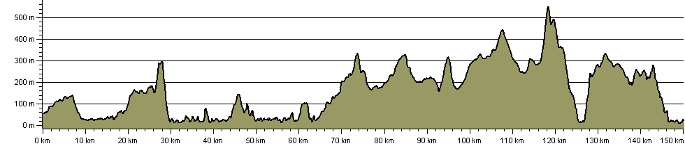 West Highland Way - Route Profile