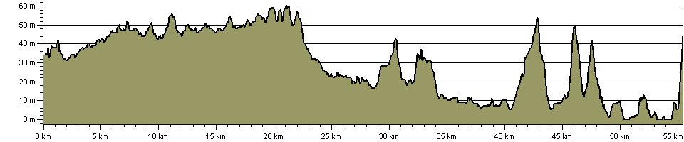 Wey-South Path - Route Profile