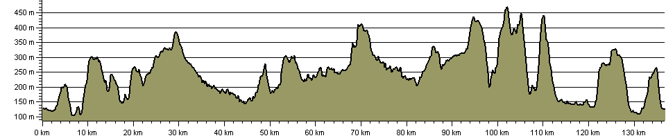 White Peak Way - Route Profile