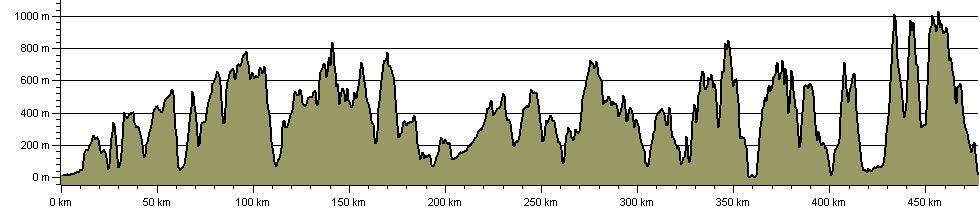 Cambrian Way - Route Profile