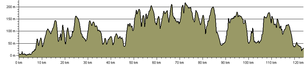 Yorkshire Wolds Way National Trail - Route Profile