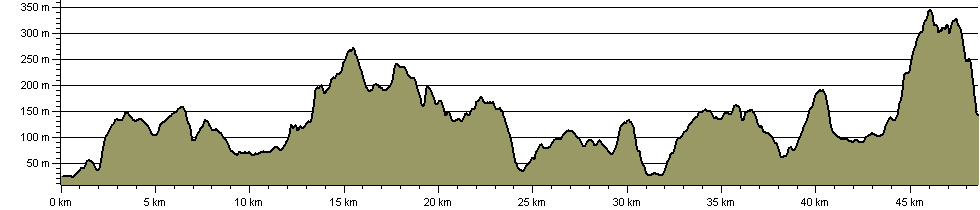 Worcestershire Way - Route Profile