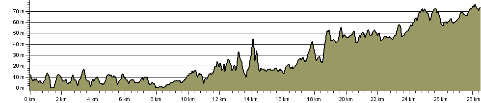 Camel Trail - Route Profile