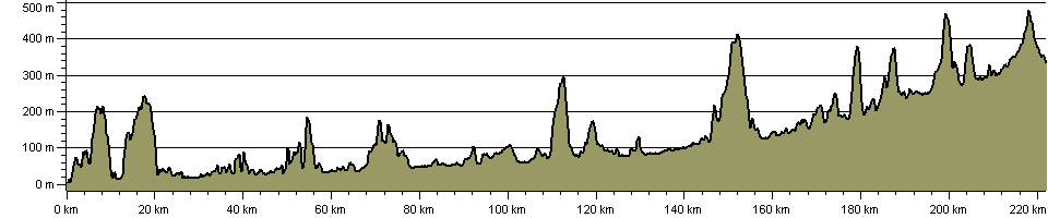 Wye Valley Walk - Route Profile