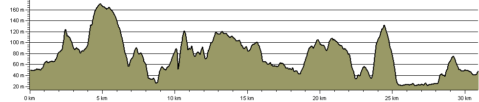 Wyre Forest Alpine Walk - Route Profile