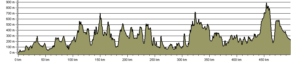 E-Route 2 UK Section - Kirk Yetholm to Stranraer - Route Profile