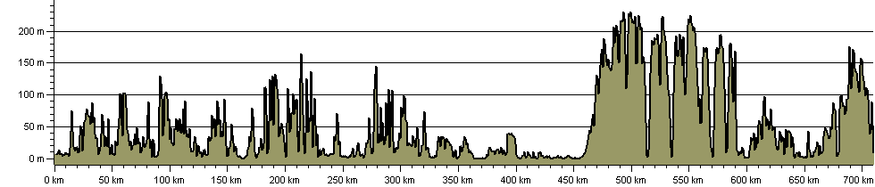 E-Route 9 UK Section Dover to Plymouth - Route Profile