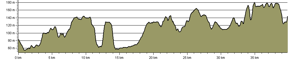 Centenary Way (Derbyshire) - Route Profile