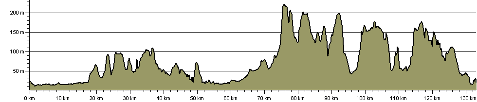 Centenary Way (North Yorkshire) - Route Profile
