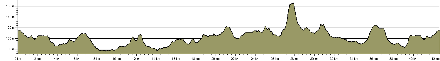 John Schorne Peregrination - Route Profile