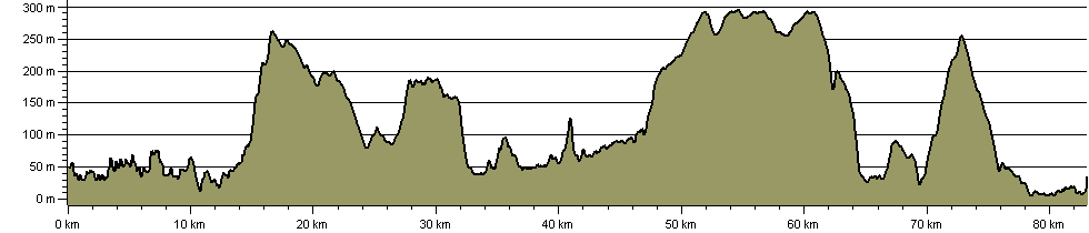 Whitby Abbeylands Walk - Route Profile