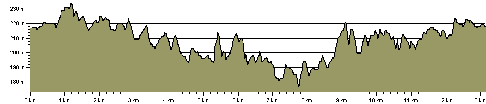 Hamps and Manifold Geotrail - Route Profile