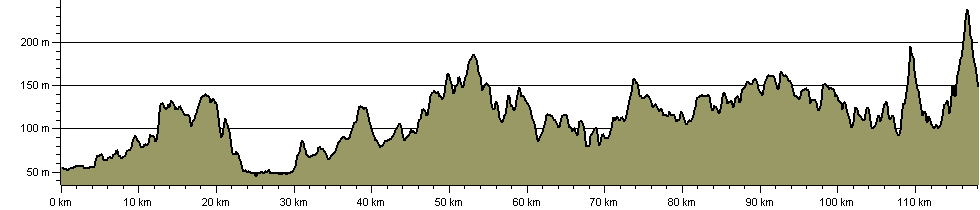 National Forest Way - Route Profile