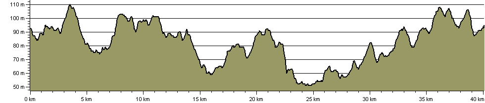 National Forest Trail Cycle Route - Route Profile