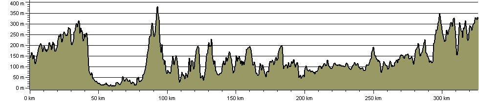 Sabrina Way - Route Profile