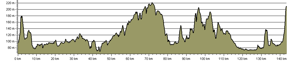 Claude Duval Bridleroute - Route Profile