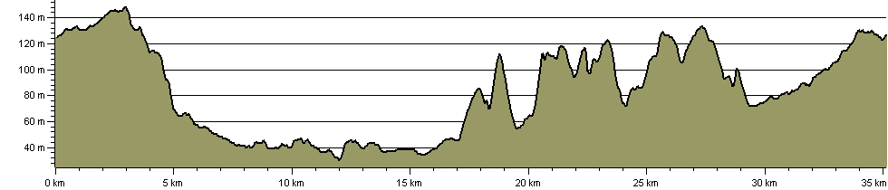 Dave Milne Way - Route Profile