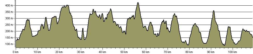Railway Heritage Trail - Route Profile