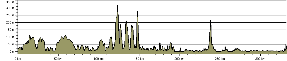 Timeless Way - Route Profile