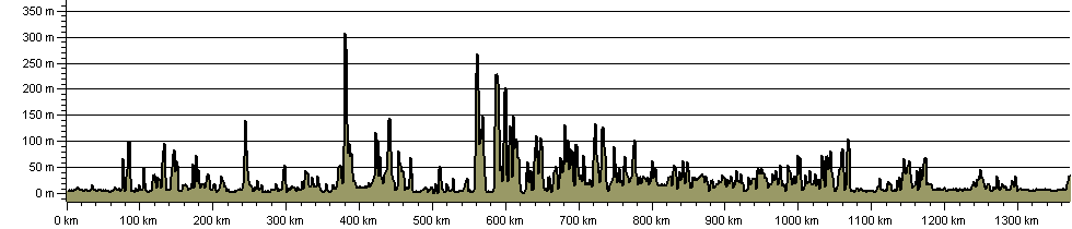 Wales Coast Path - Route Profile