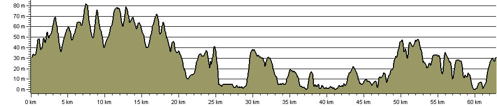 Four Pits Walk - Route Profile