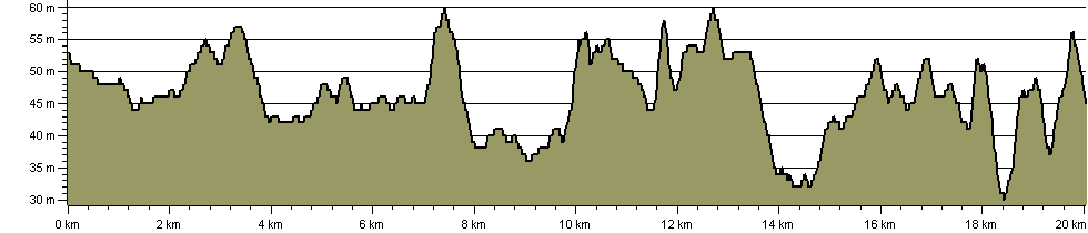 North Dorset Trailway - Route Profile