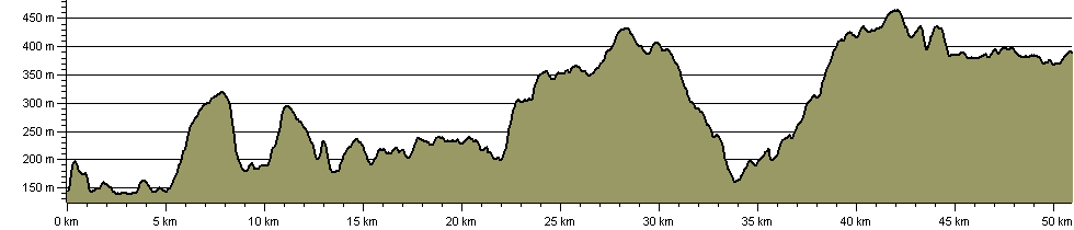 Brenig Way - Route Profile