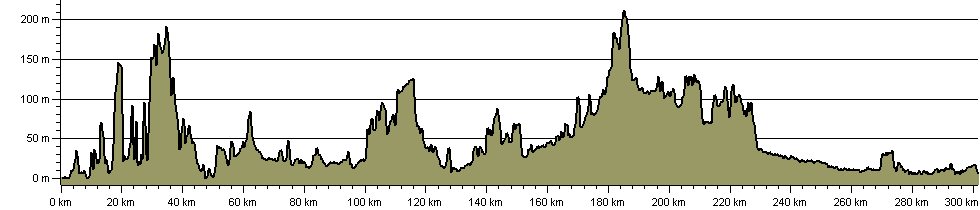 Games Way - Route Profile