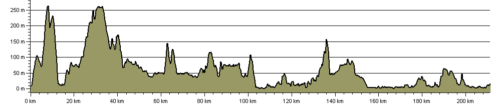 John Muir Way - Route Profile